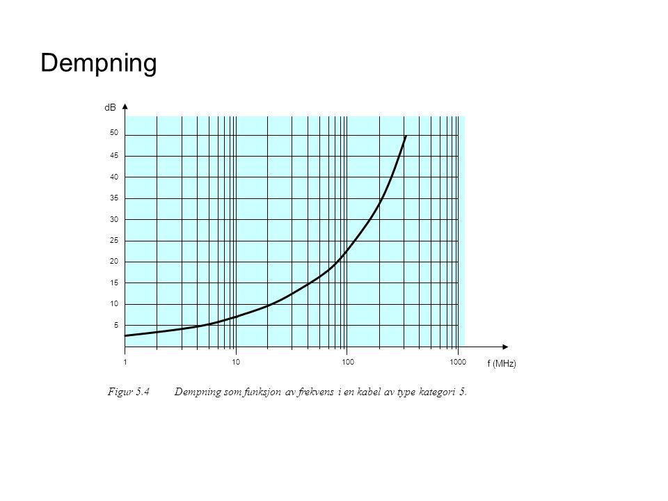 Dempning 10. 100. 1000. f (MHz) 1. 20. 30. 40. 50. 5. 15. 25. 35. 45. dB.