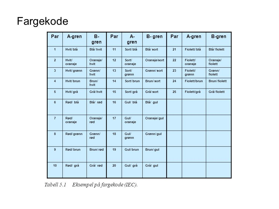 Fargekode Tabell 5.1 Eksempel på fargekode (IEC). Par A-gren B-gren