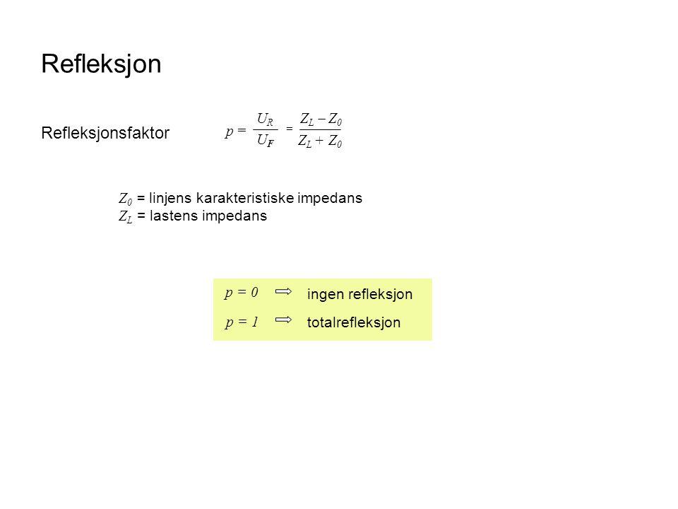 Refleksjon Refleksjonsfaktor p = UR UF ZL  Z0 ZL + Z0