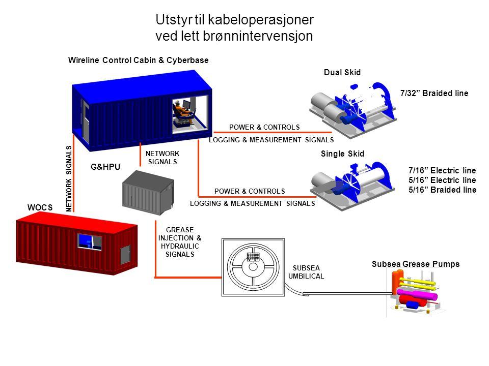 Utstyr til kabeloperasjoner ved lett brønnintervensjon