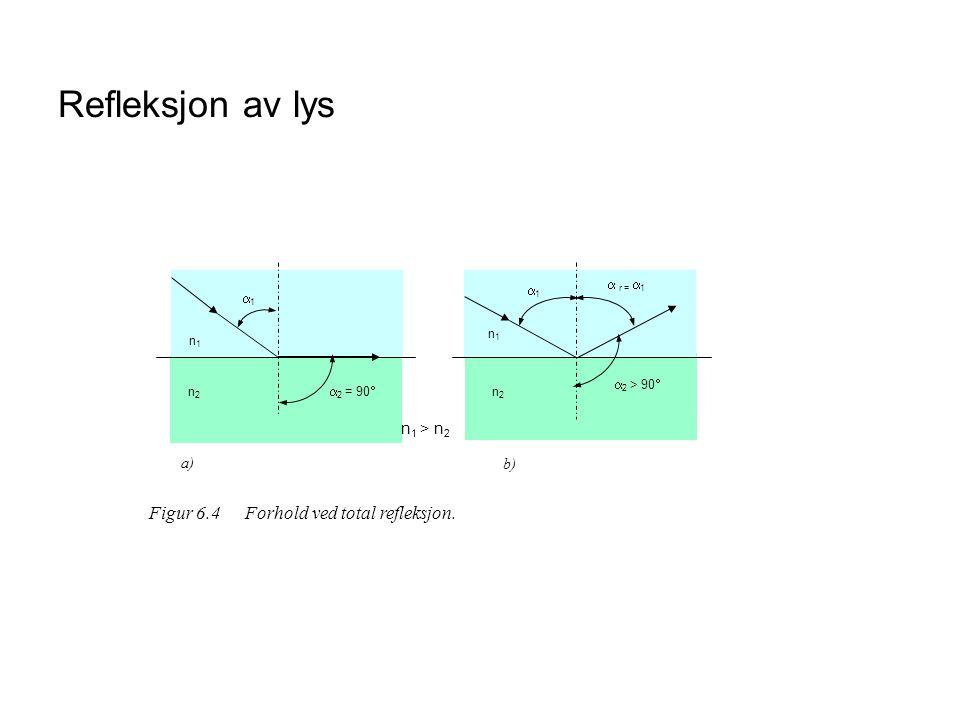 Refleksjon av lys Figur 6.4 Forhold ved total refleksjon. n1 > n2