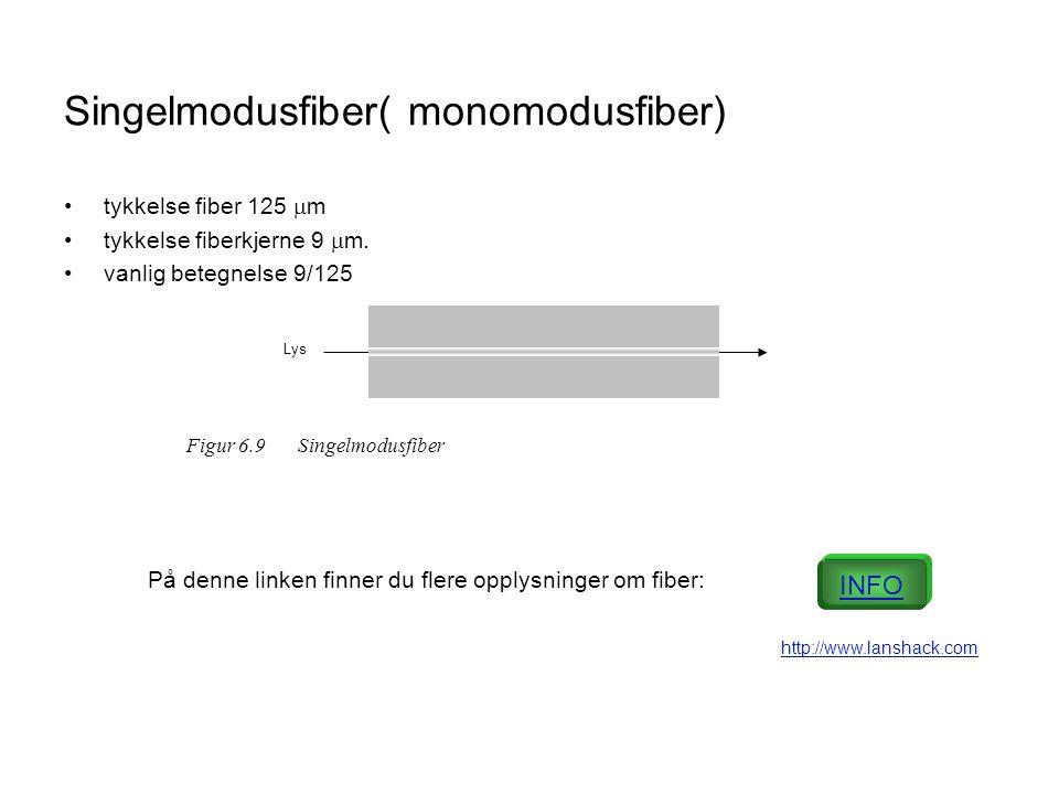 Singelmodusfiber( monomodusfiber)