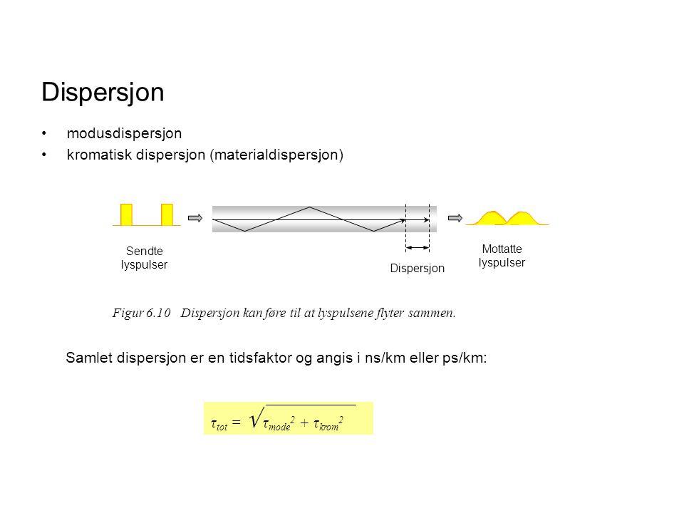 Dispersjon modusdispersjon kromatisk dispersjon (materialdispersjon)