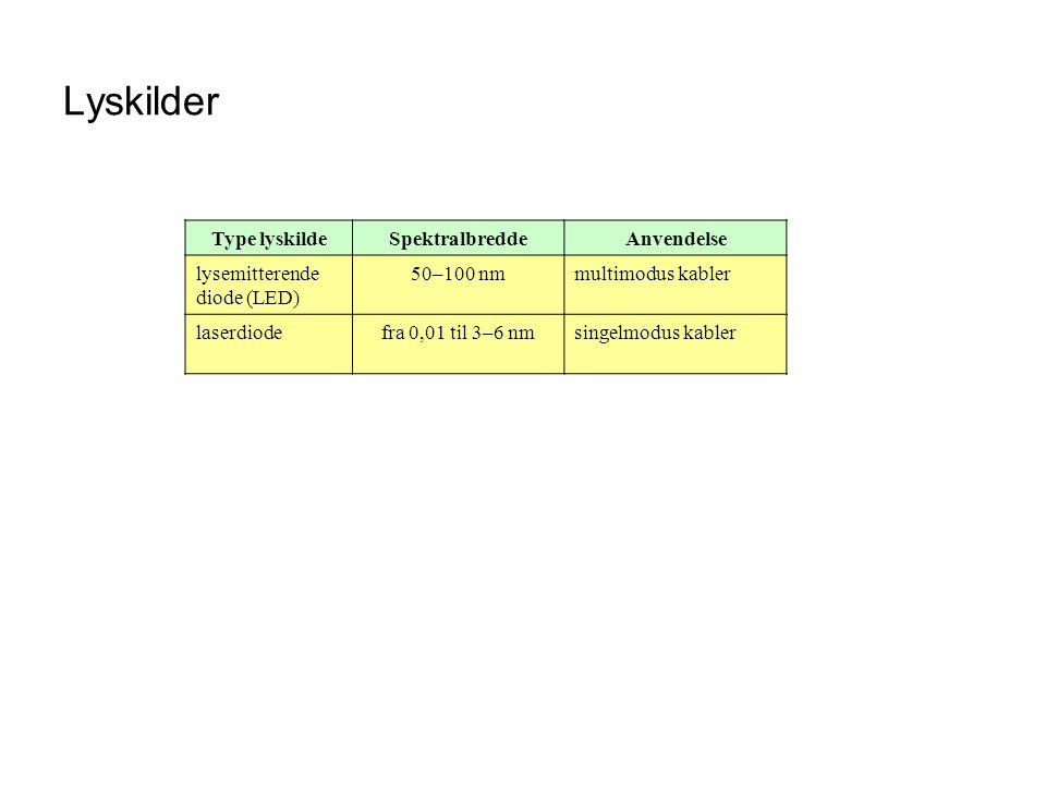 Lyskilder Type lyskilde Spektralbredde Anvendelse