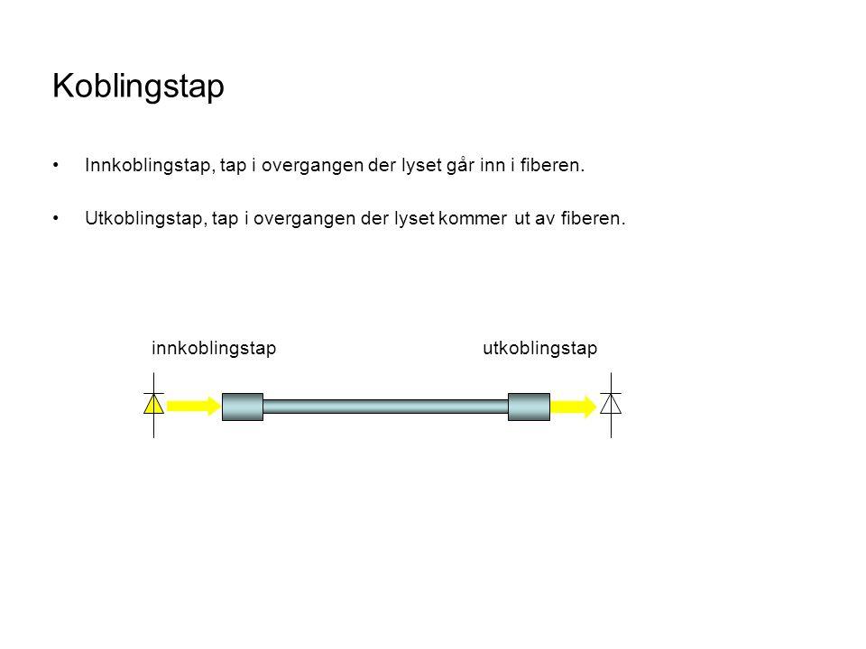 Koblingstap Innkoblingstap, tap i overgangen der lyset går inn i fiberen. Utkoblingstap, tap i overgangen der lyset kommer ut av fiberen.