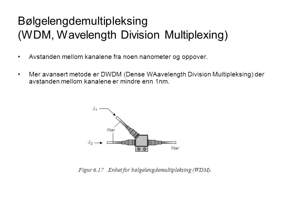Bølgelengdemultipleksing (WDM, Wavelength Division Multiplexing)
