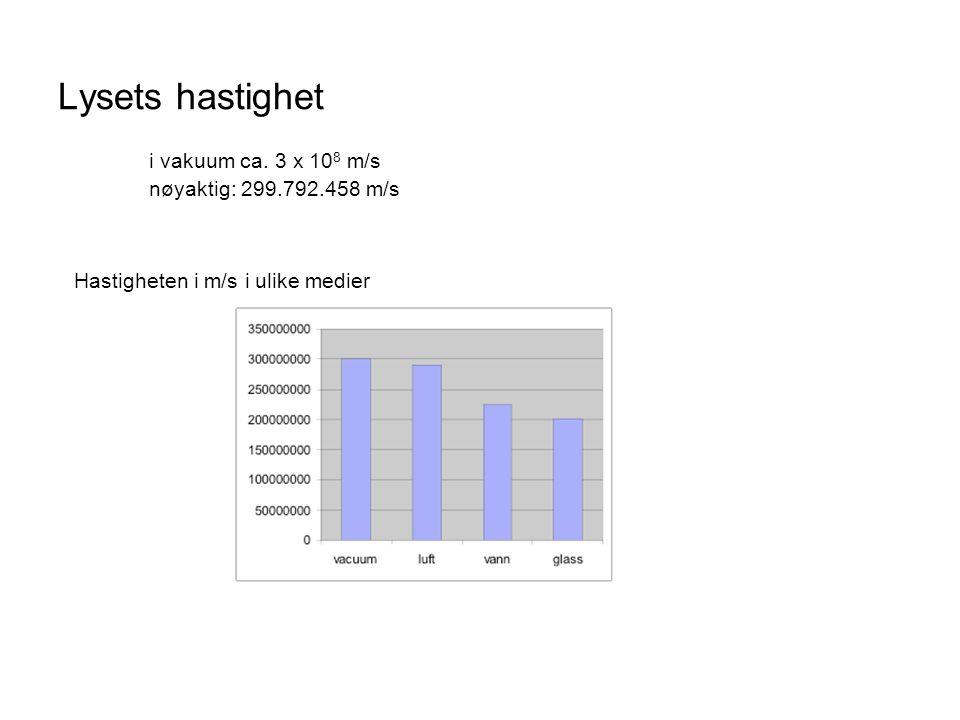 Lysets hastighet i vakuum ca. 3 x 108 m/s nøyaktig: 299.792.458 m/s