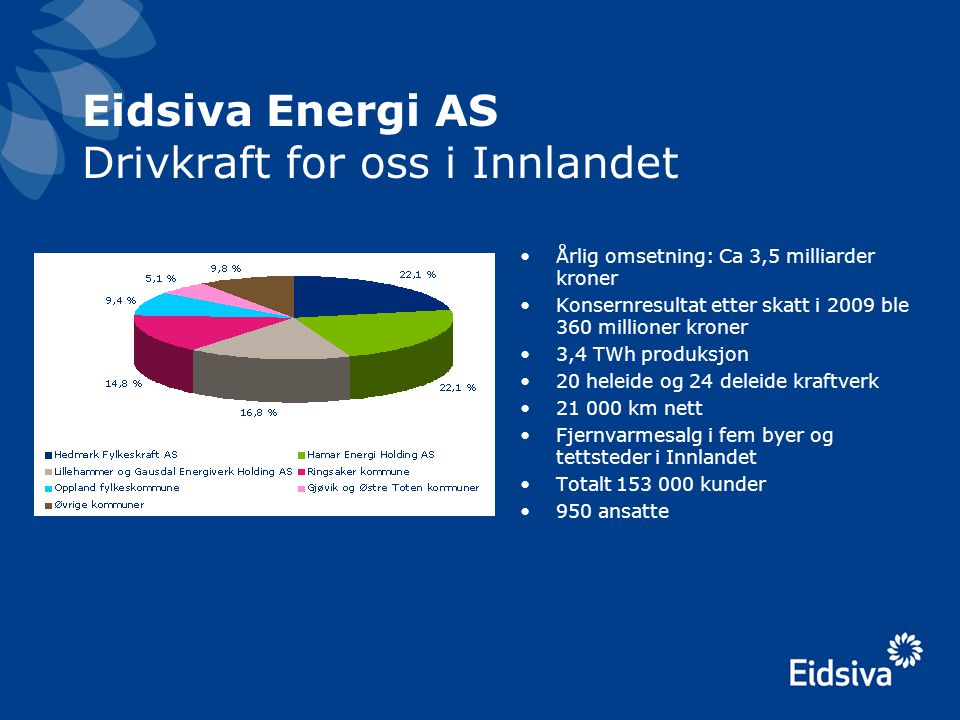 Eidsiva Energi AS Drivkraft for oss i Innlandet