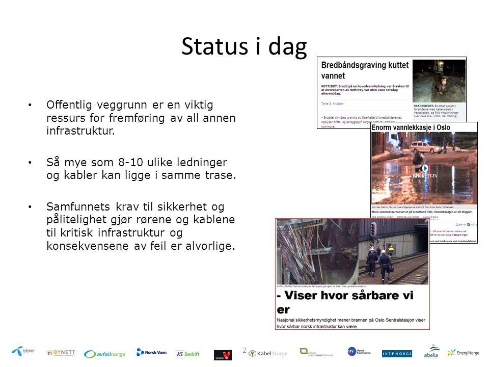 Status i dag Offentlig veggrunn er en viktig ressurs for fremføring av all annen infrastruktur.