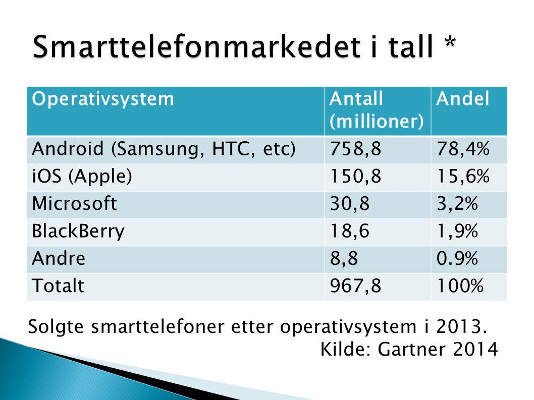 Smarttelefonmarkedet i tall *