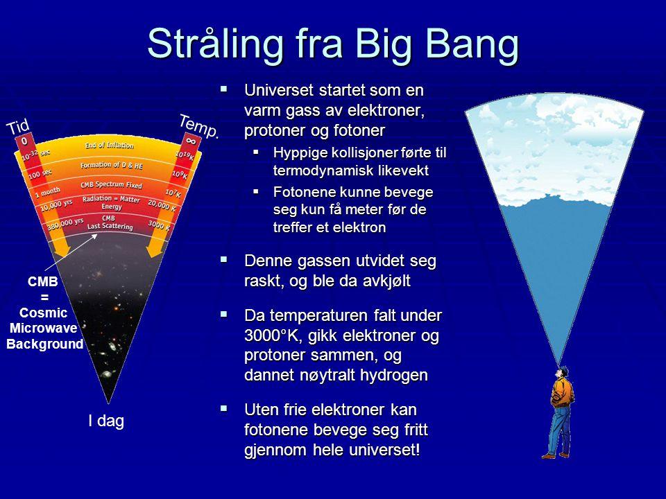 Stråling fra Big Bang Universet startet som en varm gass av elektroner, protoner og fotoner. Hyppige kollisjoner førte til termodynamisk likevekt.