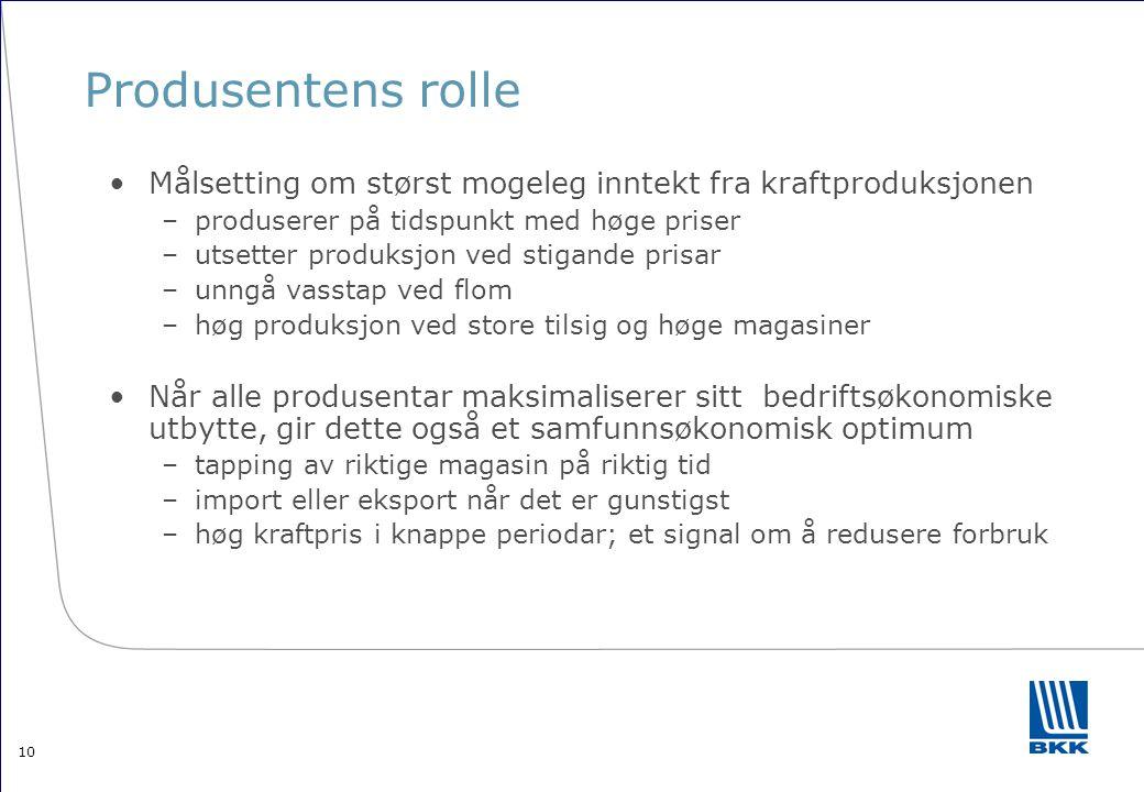 Produsentens rolle Målsetting om størst mogeleg inntekt fra kraftproduksjonen. produserer på tidspunkt med høge priser.
