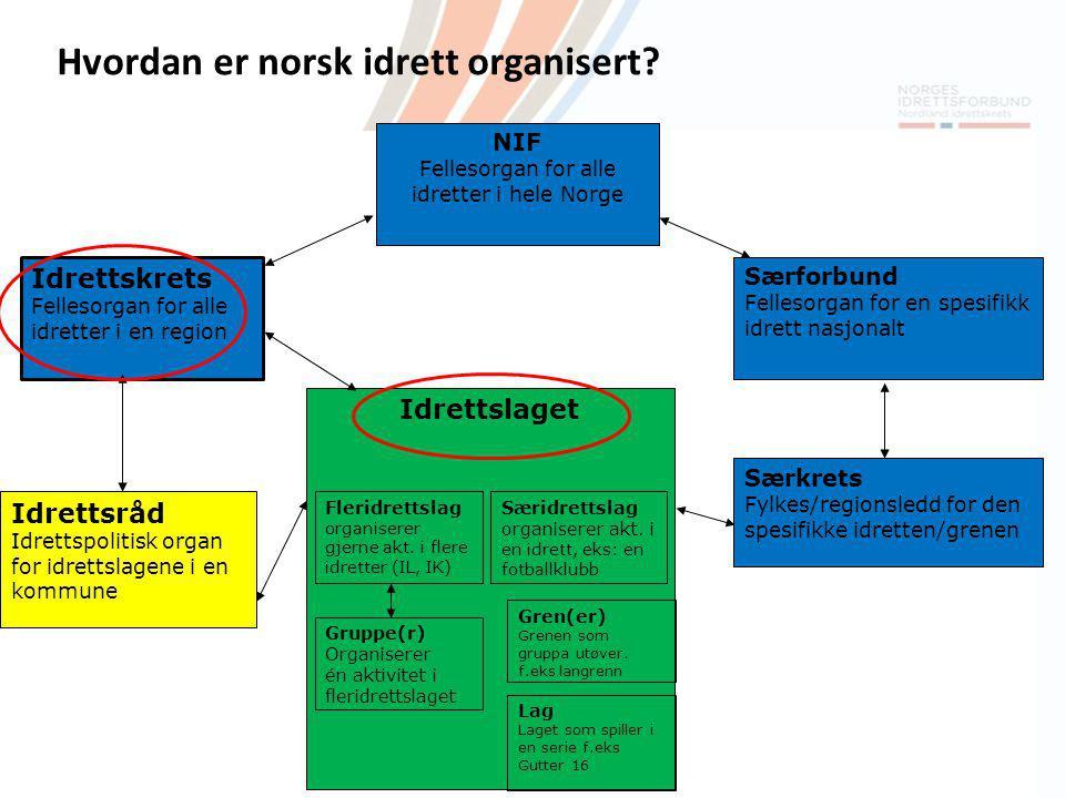 Fellesorgan for alle idretter i hele Norge