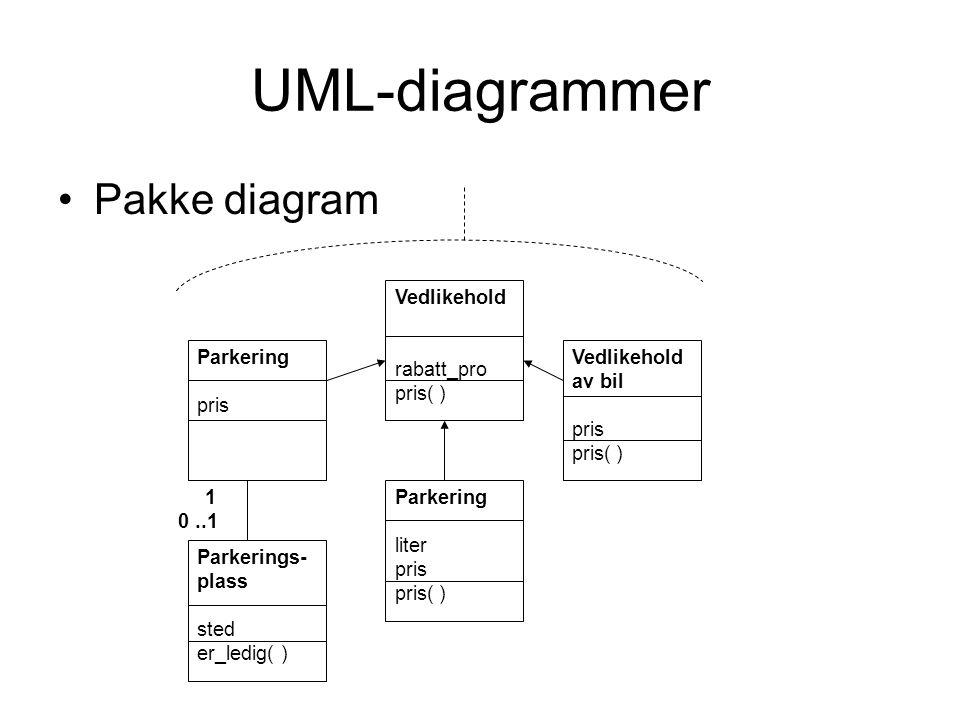 UML-diagrammer Pakke diagram 1 0 ..1 Parkering pris Vedlikehold