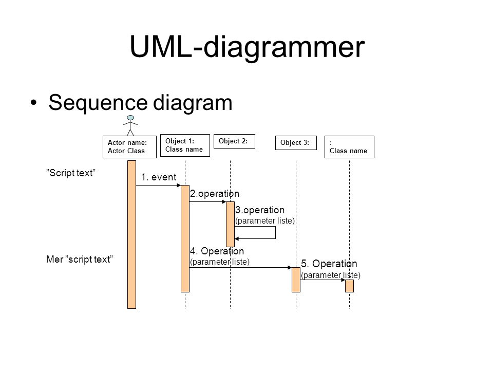 UML-diagrammer Sequence diagram 5. Operation (parameter liste)