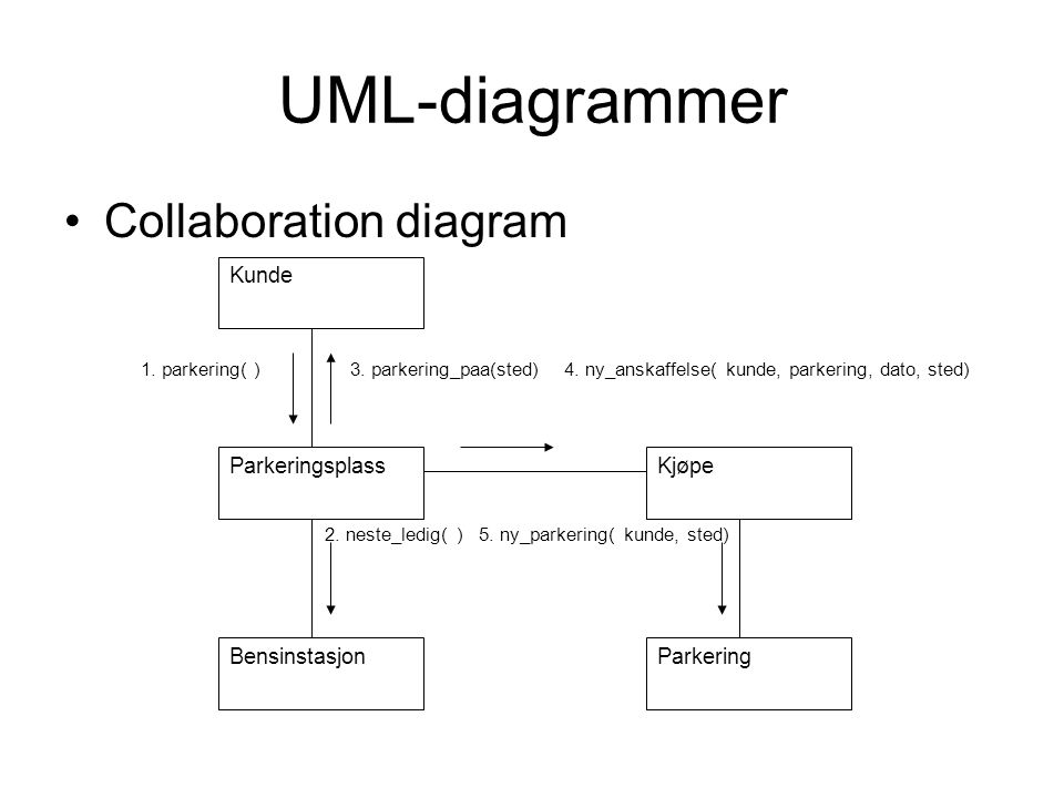 UML-diagrammer Collaboration diagram Kunde Parkeringsplass Kjøpe