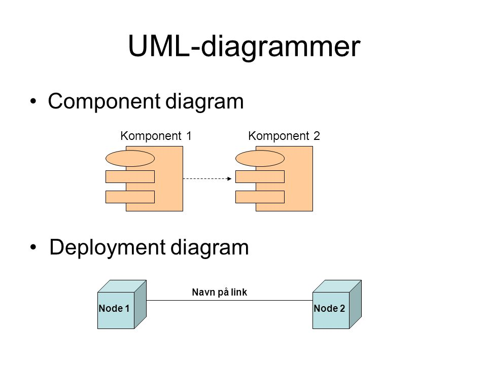 UML-diagrammer Component diagram Deployment diagram