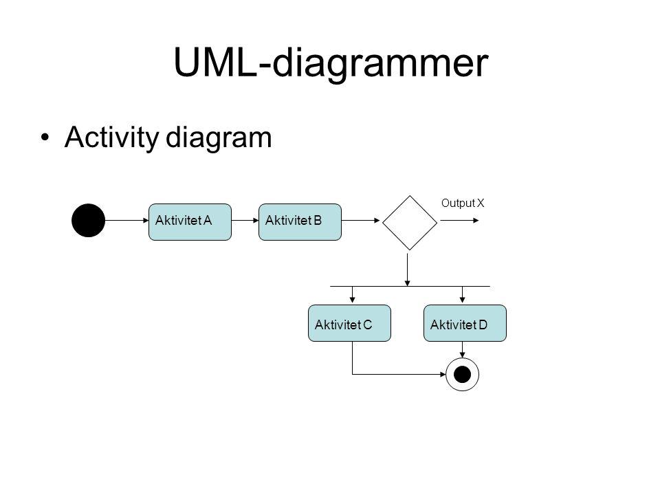 UML-diagrammer Activity diagram Aktivitet A Aktivitet B Aktivitet C
