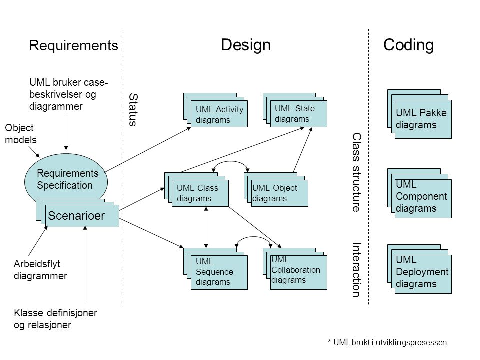Requirements Design Coding