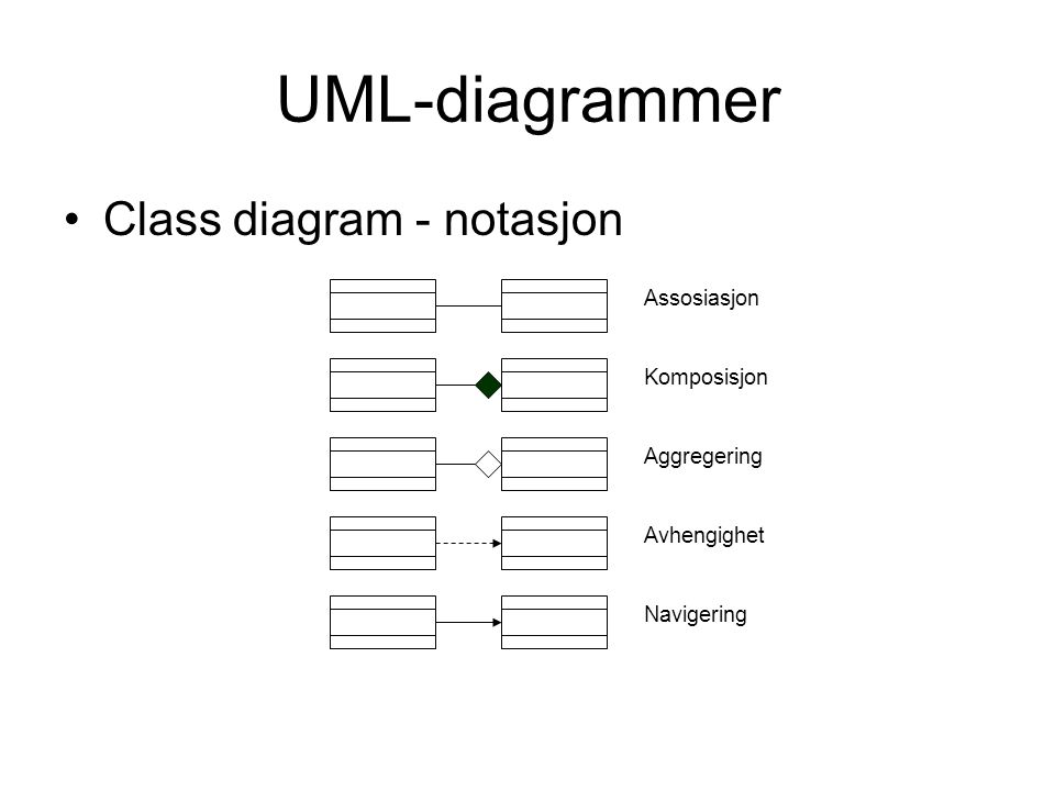 UML-diagrammer Class diagram - notasjon Assosiasjon Komposisjon