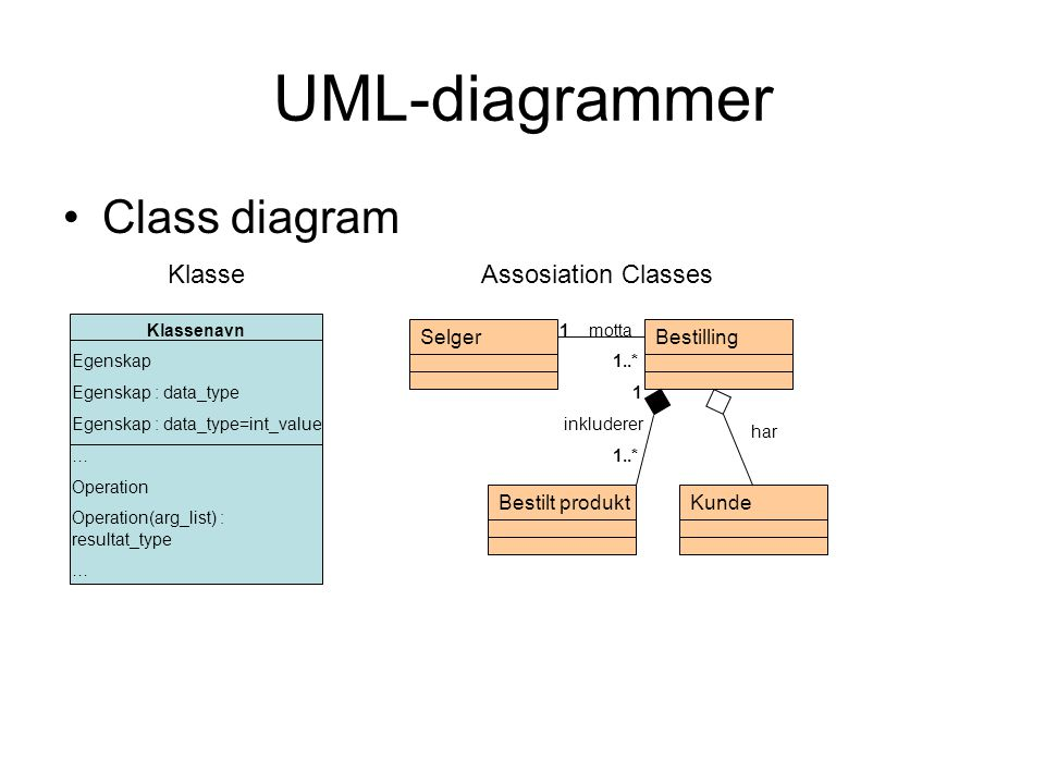UML-diagrammer Class diagram Klasse Assosiation Classes Selger