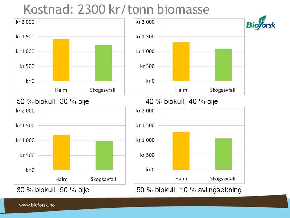 Kostnad: 2300 kr/tonn biomasse
