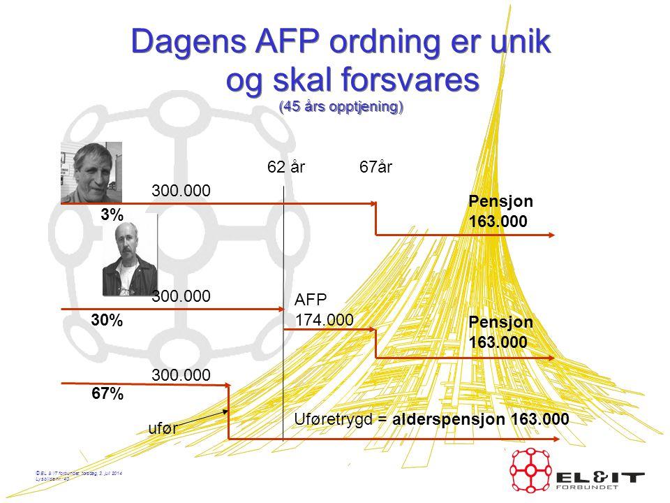 Dagens AFP ordning er unik og skal forsvares