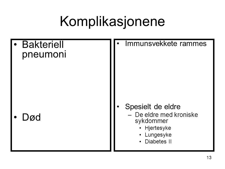 Komplikasjonene Bakteriell pneumoni Død Immunsvekkete rammes