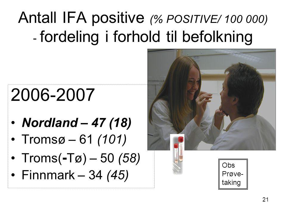 Antall IFA positive (% POSITIVE/ 100 000) - fordeling i forhold til befolkning