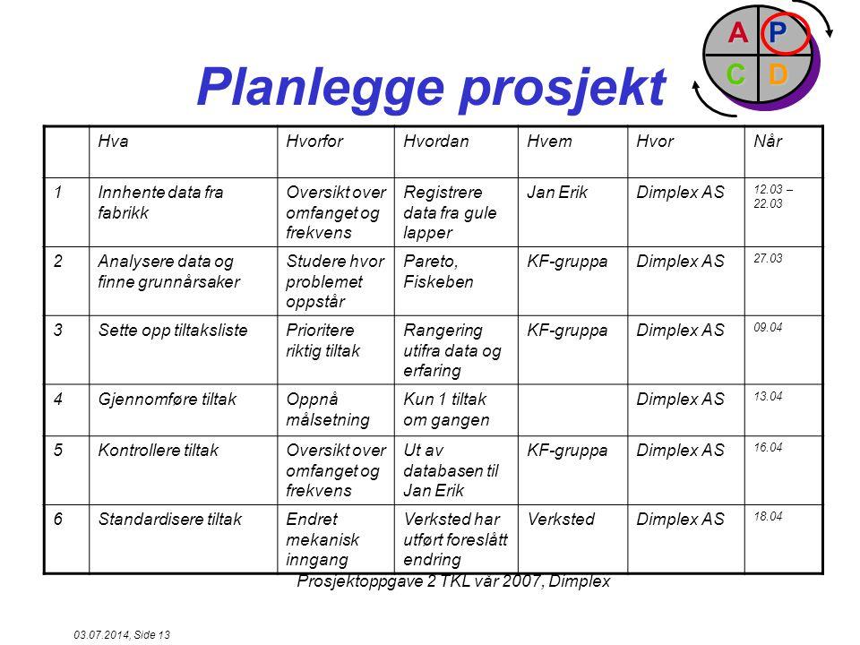 Planlegge prosjekt P D A C Hva Hvorfor Hvordan Hvem Hvor Når 1