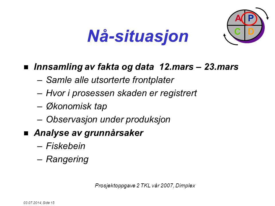 Nå-situasjon P D A C Innsamling av fakta og data 12.mars – 23.mars