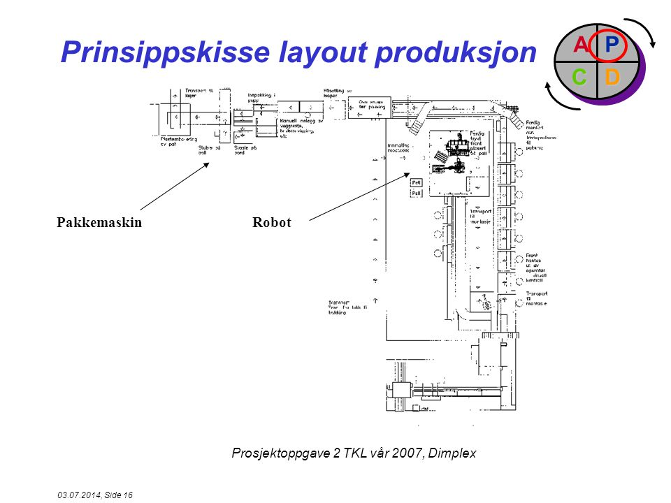 Prinsippskisse layout produksjon