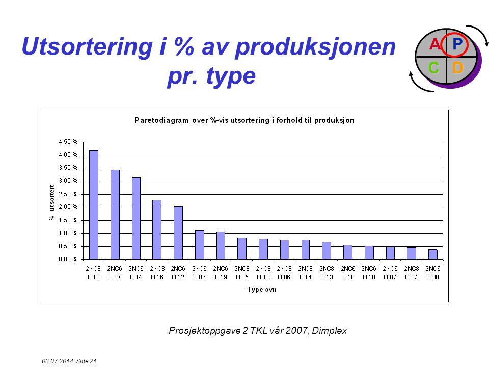 Utsortering i % av produksjonen pr. type