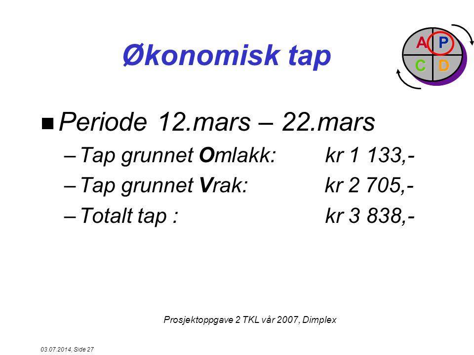 Økonomisk tap Periode 12.mars – 22.mars Tap grunnet Omlakk: kr 1 133,-