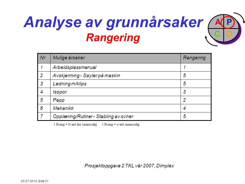 Analyse av grunnårsaker Rangering