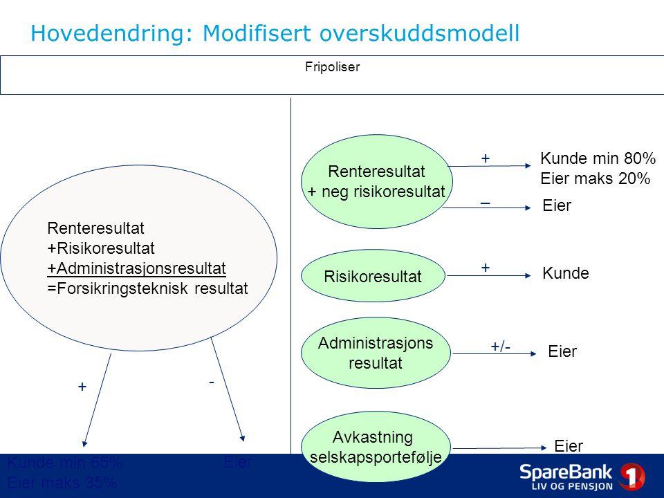 Hovedendring: Modifisert overskuddsmodell