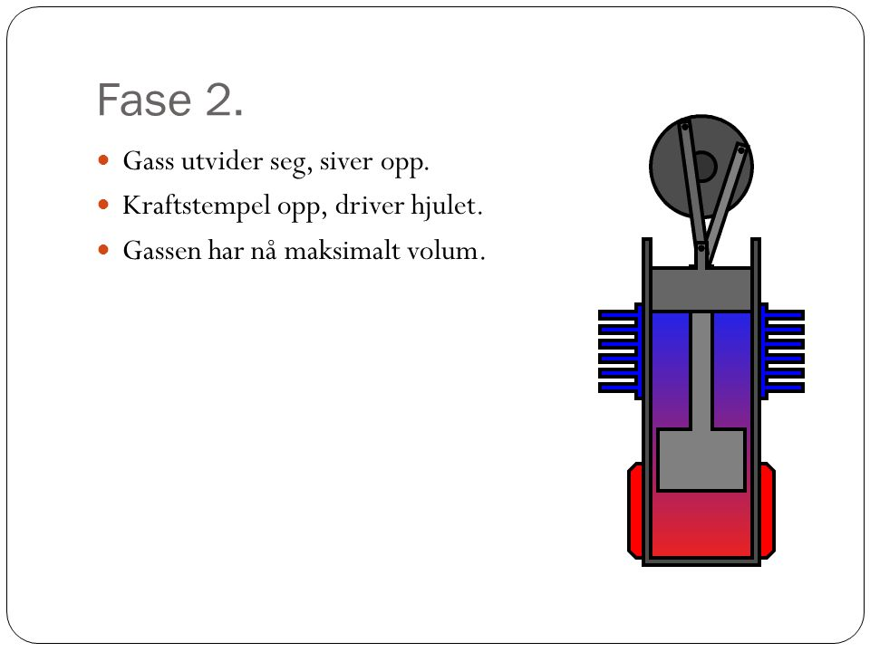 Fase 2. Gass utvider seg, siver opp. Kraftstempel opp, driver hjulet.