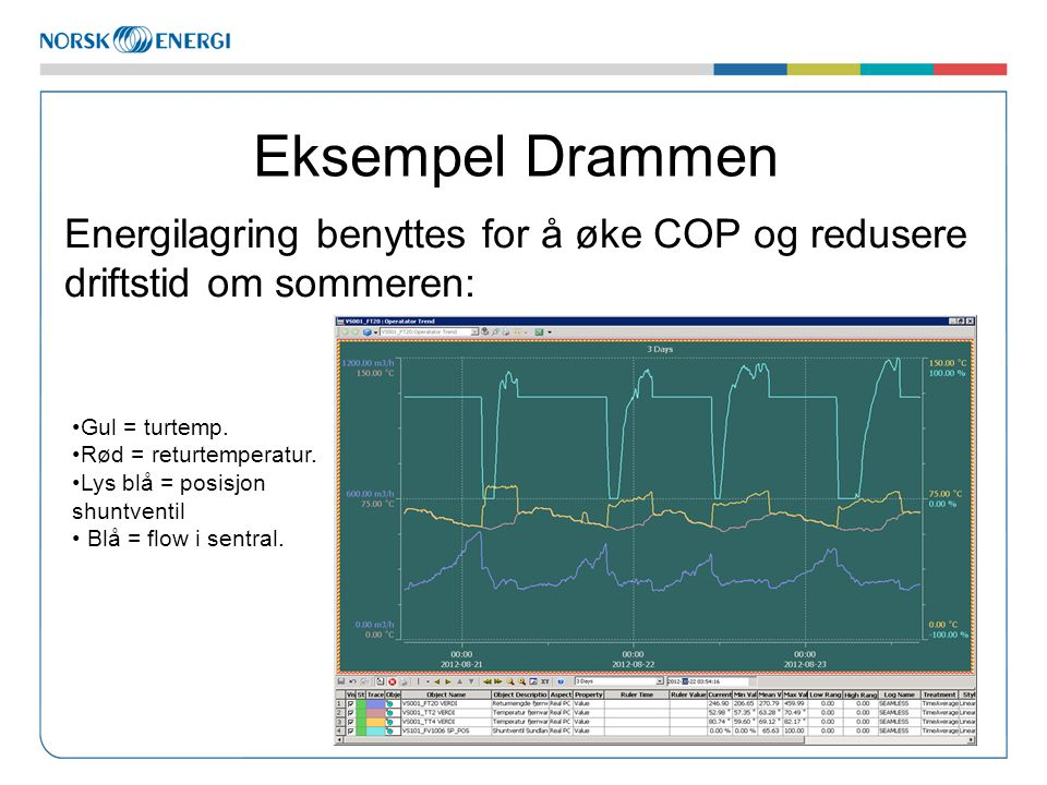 Eksempel Drammen Energilagring benyttes for å øke COP og redusere driftstid om sommeren: Gul = turtemp.
