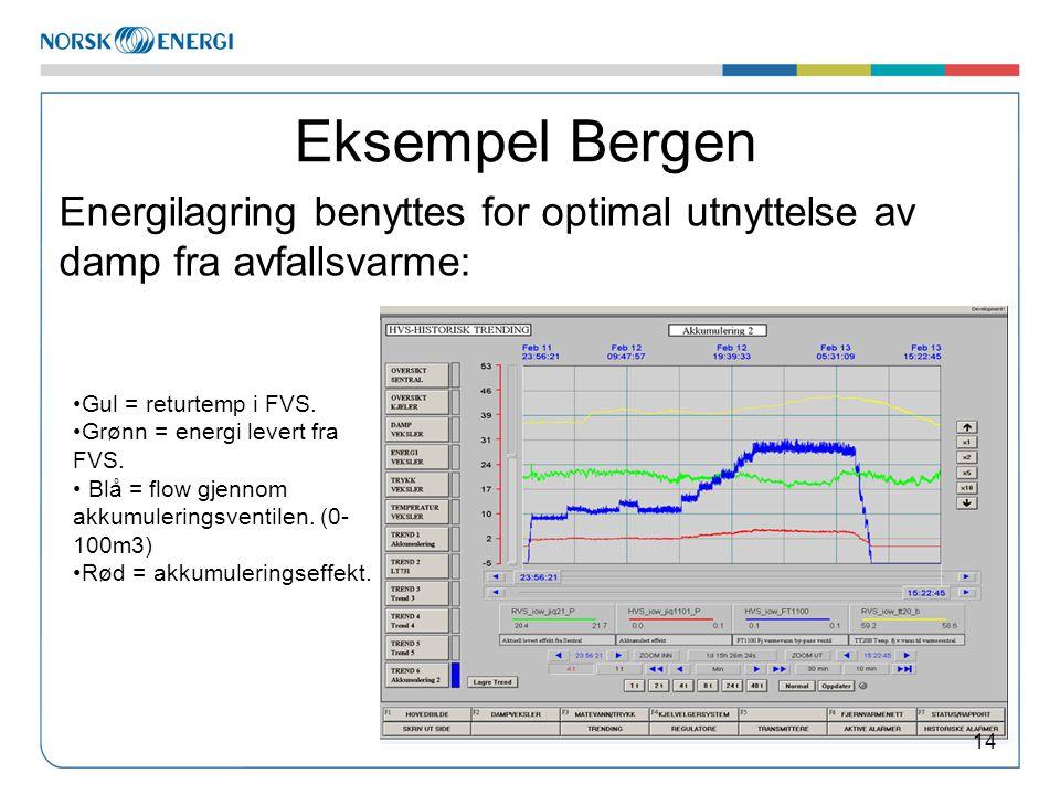 Eksempel Bergen Energilagring benyttes for optimal utnyttelse av damp fra avfallsvarme: Gul = returtemp i FVS.