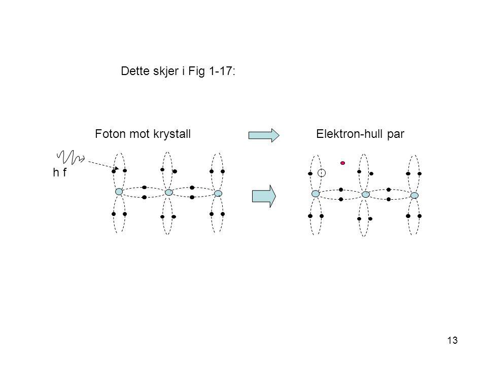 Dette skjer i Fig 1-17: Foton mot krystall Elektron-hull par.