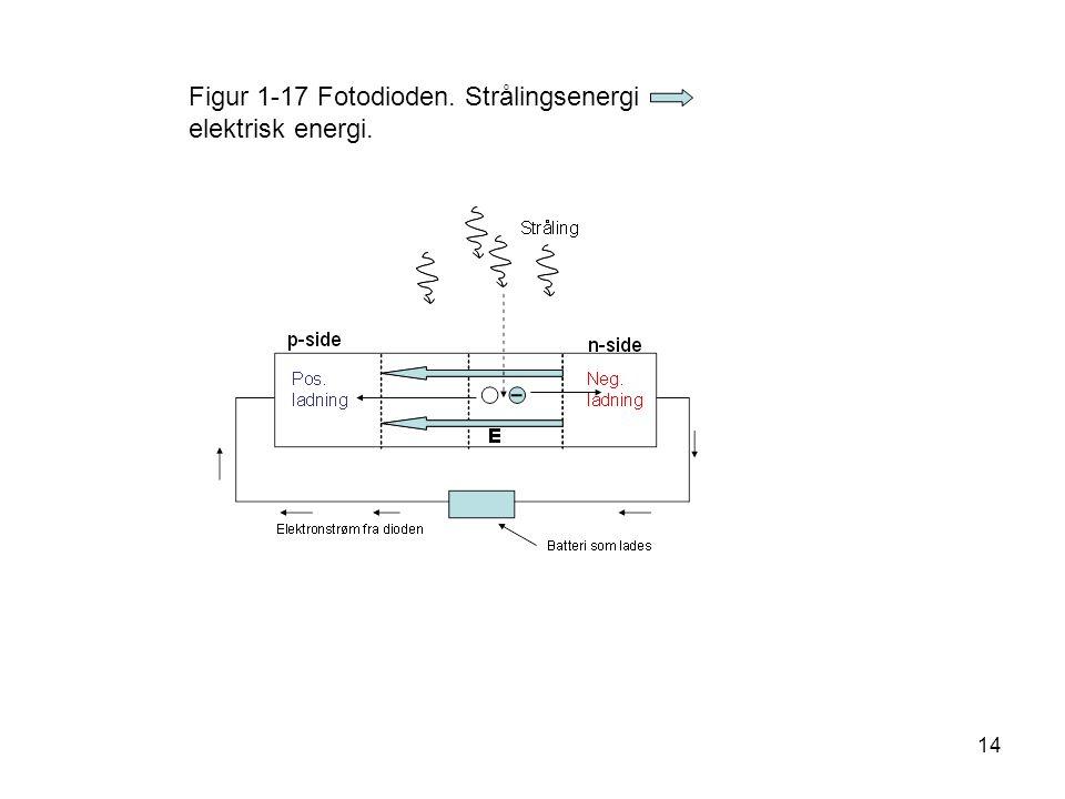 Figur 1-17 Fotodioden. Strålingsenergi elektrisk energi.