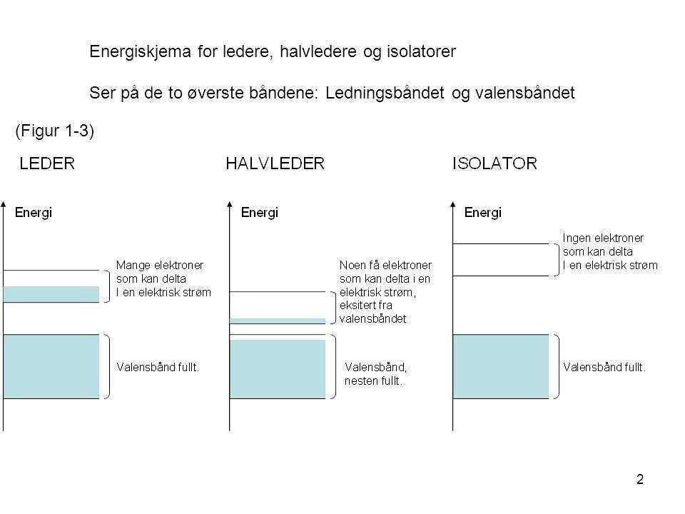 Energiskjema for ledere, halvledere og isolatorer Ser på de to øverste båndene: Ledningsbåndet og valensbåndet