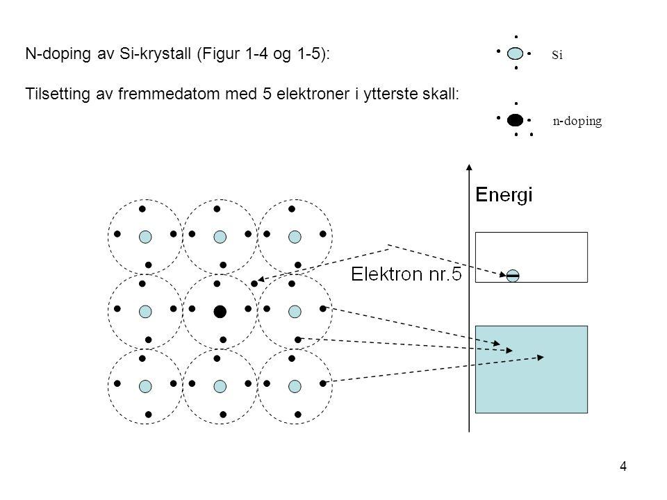 N-doping av Si-krystall (Figur 1-4 og 1-5):