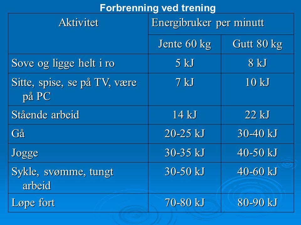 Forbrenning ved trening