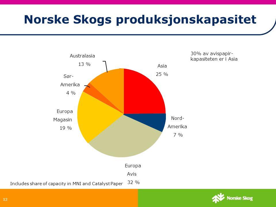 Norske Skogs produksjonskapasitet