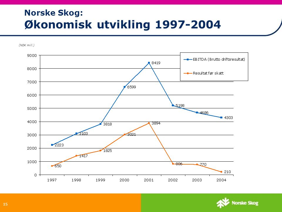 Norske Skog: Økonomisk utvikling 1997-2004