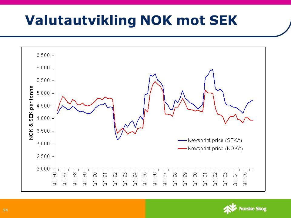 Valutautvikling NOK mot SEK