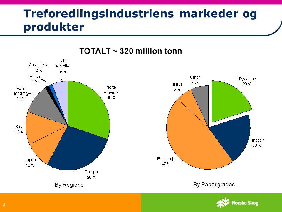 Treforedlingsindustriens markeder og produkter