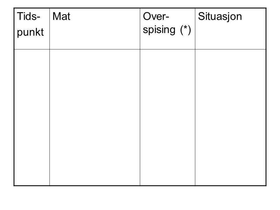 Tids- punkt Mat Over-spising (*) Situasjon