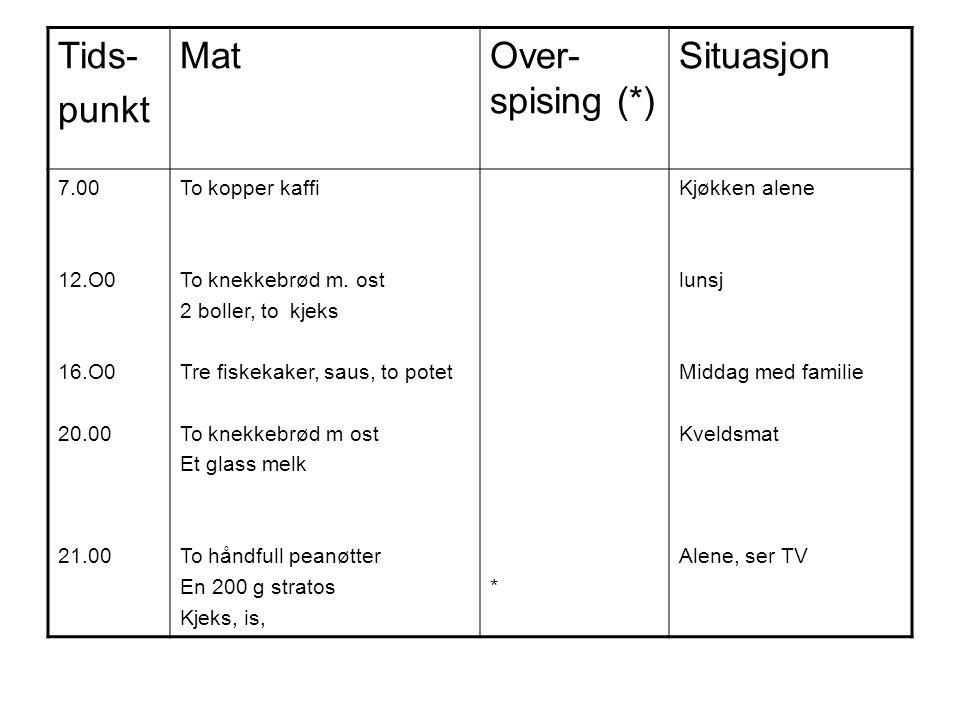 Tids- punkt Mat Over-spising (*) Situasjon 7.00 12.O0 16.O0 20.00